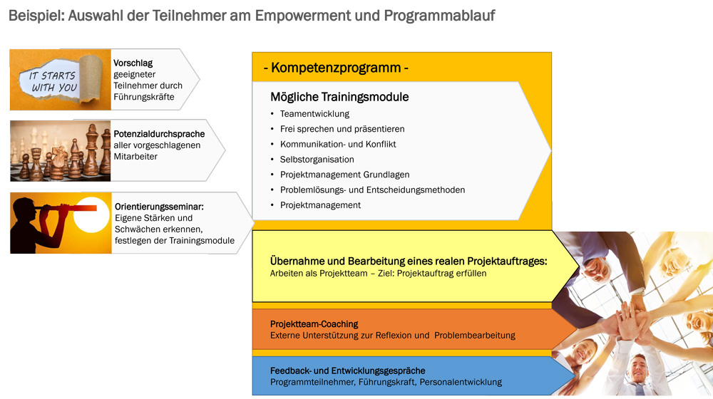 Was passiert beim Action Learning?